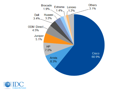 Cisco dominates in data center switches, according to International Data Corp. (Image: IDC)