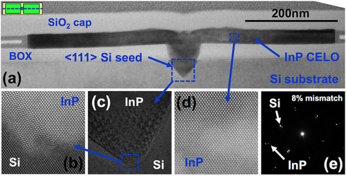 Cross-sectional transmission electron microscope (TEM) imager of III-V integrated on silicon using IBM's technique (a). The high number of defects in the seed region (b,c) consist of stacking faults, but away from the seed, a perfect lattice structure is observed with an eight percent mismatch to silicon resulting a fully relaxed III-V (d,e).(Source: IBM, used by permission.)