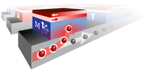Magnetic bits are quickly switched by bending electrons with the low-current pulses to attain the correct spin, while a special anti-ferromagnetic material makes the process cheap. (Source: Arno van den Brink)