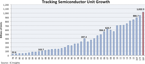 Semiconductor unit shipments are forecast to climb to 1.02 trillion devices in 2018 from 32.6 billion in 1978.