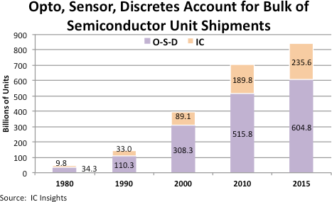In 1980, O-S-D devices accounted for 78% of semiconductor units and ICs represented 22%. Thirty-five years later in 2015, O-S-D devices accounted for 72% of total semiconductor units, compared to 28% for ICs