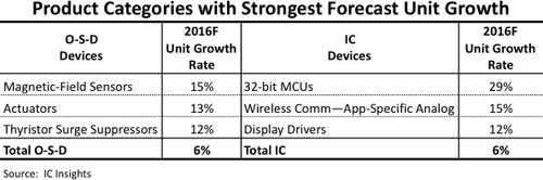 IC Insights' forecast of the O-S-D and IC product categories with