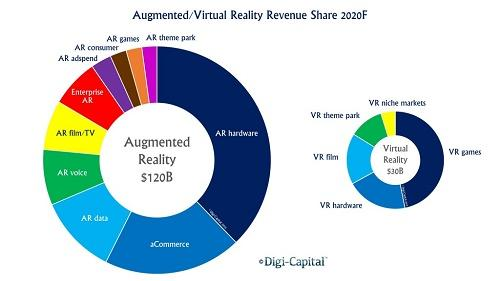 The tipping point for AR passing VR will be between 2018 annd 2019. Source: Digi-Capital.