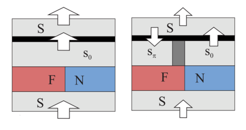Superconducting currents when reading various states of the memory cell, where the greater the current, the larger the arrow.