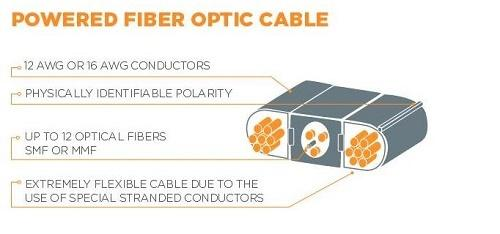 The hybrid optical-fiber plus copper-wire cable is designed toi serve its dual roles and address termination-connector issues. Source: TE Connectivity