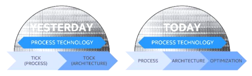 Intel will stretch its 'Tick-Tock' two-year cadence for rolling out new process technologies to a three-year span at 14 and 10nm. (Source: Intel)