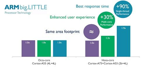 A73 performance in an octacore configuration. Source: ARM