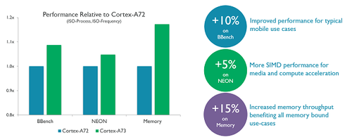 Performance improvement compared to Cortex-A72. Source: ARM
