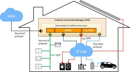 IoT Standard EEBus Available for Everyone