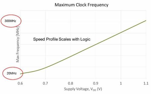 sureCore's latest ultra-low voltage SRAM IP operates at what the company claims is a 'record-setting' 0.6V across process, voltage and temperature.