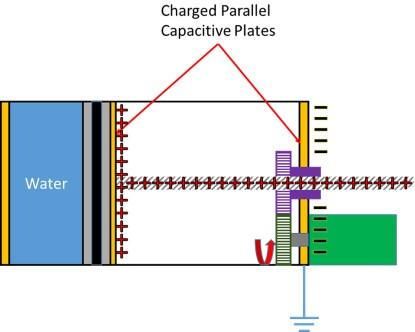 Parallel plate capacitor method (Source: Adam Carlson)