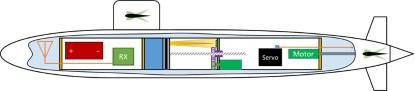 Overall view of how the watertight compartment and its components fit inside the RC submarine (Source: Adam Carlson)