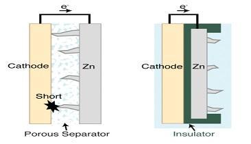 Researchers Develop Reliable Rechargable Zinc Battery