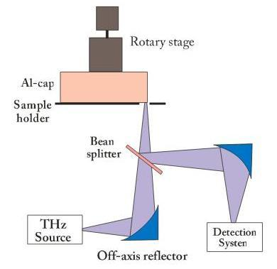 Figure 2. The THz-based arrangement for inspecting the container seals uses the optical components and configuration of reflectometry, including a reference source, beam splitter, and comparison. Source: Applied Research & Photonics.