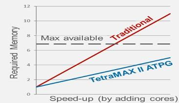 Faster and Fewer Patterns with Breakthrough ATPG to the Rescue