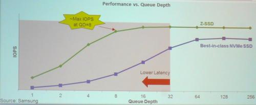 Z-SSDs claim latency (top) and performance levels that rival 3D XPoint drives. (Images: Samsung)