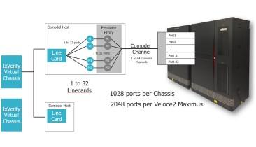 Bridging the Gap between Pre-Silicon Verification and Post-Silicon Validation in Networking SoC designs