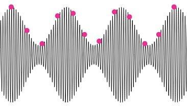 Friday Quiz: Signal Bandwidth and Sampling