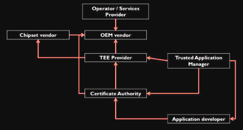 The Open Trust Protocol defines secure relationships between partners supplying pieces of secure applications and services. (Image: ARM)