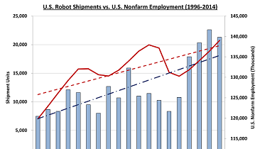 Robots On the Rise