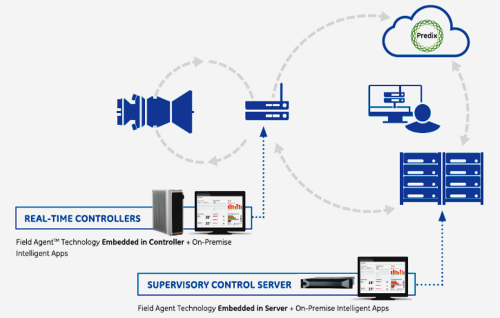 The new GE systems add Web links and third-party apps to traditional industrial controllers. (Image: GE)<a