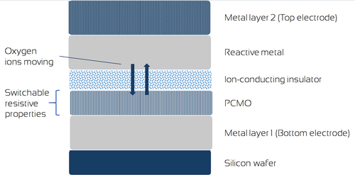 The bit-cell stack controls its resistance by the migration of oxygen ions between the opposing metal electrodes. (Source: 4DS)