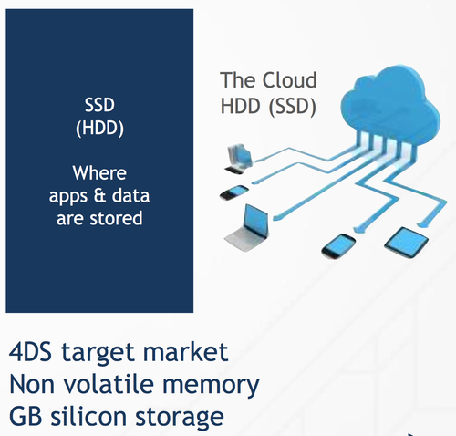 4DS's target market for its resistive random access memories (ReRAMs) is non-volatile cloud market with aims to give nearly instant access to mobile devices. (Source: 4DS)