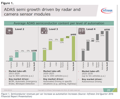Semiconductor revenues per car increase as automation increases (Source: Infineon 3rd Quarter 2016 Financial Report Presentation)Click here for larger image