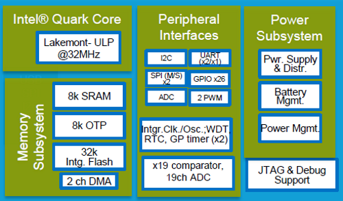 An August paper at Hot Chips provided a look inside the first iteration of Intel's Quark x86 microcontroller. (Images: Intel)