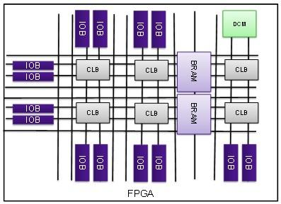 Figure 1. Internal example of an FPGA device with dedicated blocks enabling different functionality (Source: Synopsys)