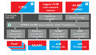 ARM Does IoT Security Chip to Cloud