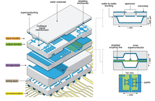 Multilayer microwave integrated quantum circuit (left) uses silicon wafers with features etched using MEMS techniques to create enclosures that serve as high-Q resonators as well as providing shielding. Superconducting metalization (blue) covers the walls of these enclosures to provide low-loss wafer-to-wafer bonding. A cross-section of the rectangular cavity resonator (upper right) shows interlayer aperture coupling between the cavity and transmission lines above. 3D superconducting transmission lines (lower right) could be constructed using membranes (green) in the MEMS structure where qubits and act as a compact low-loss quantum bus. (Source: Yale)