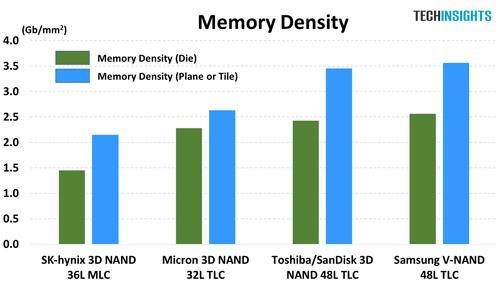 Figure 2. A memory density comparison of 3D NAND products (Source:  TechInsights).