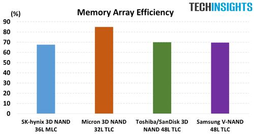 Figure 3. A memory array efficiency comparison of 3D NAND products (Source: TechInsights).