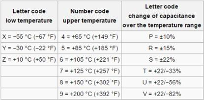 Class 2 ceramic capacitors: Code system regarding to EIA RS-198 for some temperature ranges and inherent change of capacitance (Source: Wikipedia)