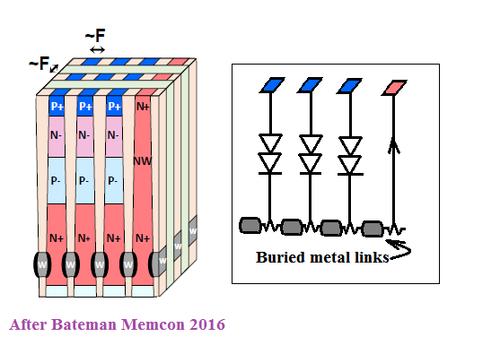 Figure 1: Structure of VLT-RAM (Kilopass).