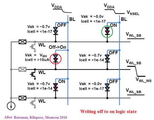 Figure 4. The VLT-RAM solution.