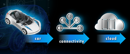 Intel's auto strategy: brain, car to cloud (Source: Intel)
