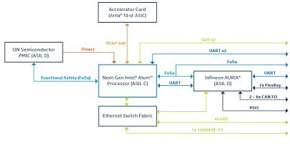 Intel development platform for automated driving: Atom processor version (Source: Intel)