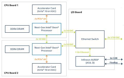 Intel development platform: Xeon processor -- plus Arria 10 -- version (Source: Intel)