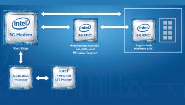 Intel Tips Plans for 5G Modem
