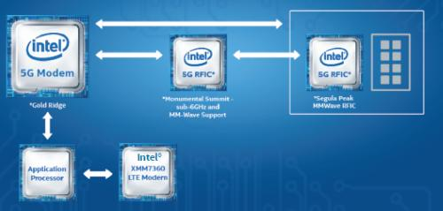 Intel's Gold Ridge modem will work with separate RF ICs at 28 GHz and less than 6 GHz. (Image: Intel)