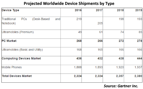 The Ultramobile (Premium) category includes devices such as Microsoft Windows 10 Intel x86 products and Apple MacBook Air. The Ultramobile (Basic and Utility Tablets) category includes devices such as Apple iPad and iPad mini, Samsung Galaxy Tab S2, Amazon Fire HD, Lenovo Yoga Tab 3, and Acer Iconia One. Source: Gartner Inc.