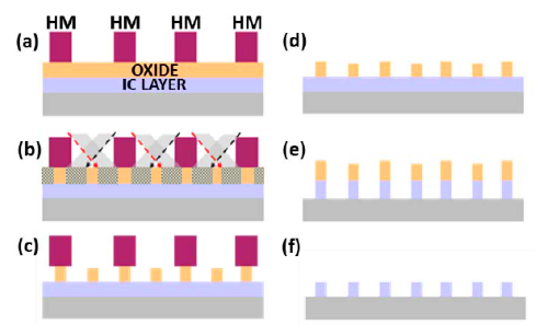 The TII approach (a) deposits thin-oxide and hard-mask (HM) layers and uses lithography to print features in the HM. Then (b) argon ions are implanted at opposing angles. Damaged parts of the oxide layer are etched away, and the HM is removed (c, d). The patterned oxide layer is then used as an HM to pattern the underlying IC layer, after which the oxide is removed (e,f).