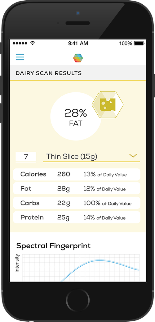 Typical Consumer Physics applet here analyzes a slice of cheese for its calories, fat, carbohydrates and protein content.