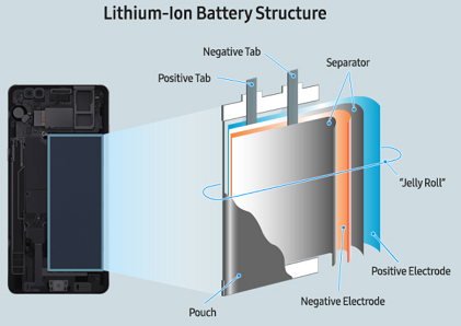 How battery fits in Galaxy Note 7 (Source: Samsung)