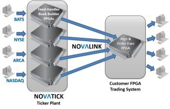 The more-than 200 financial markets around the world do not use a standard data format. FPGA-based systems accelerate the trading process for high-frequency trading (Source: NovaSparks).