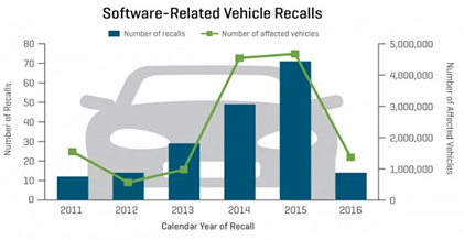(Source:J.D. Power SafetyIQ and NHTSA's Safecar.gov)