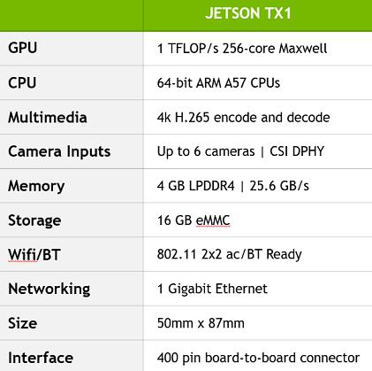 Jetson TX1 Spec (Source: Nvidia)