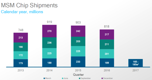 Stablizing smartphone SoC ASPs will lead to estimated 7% revenue growth next quarter despite falling unit shipments, Qualcomm forcasted.